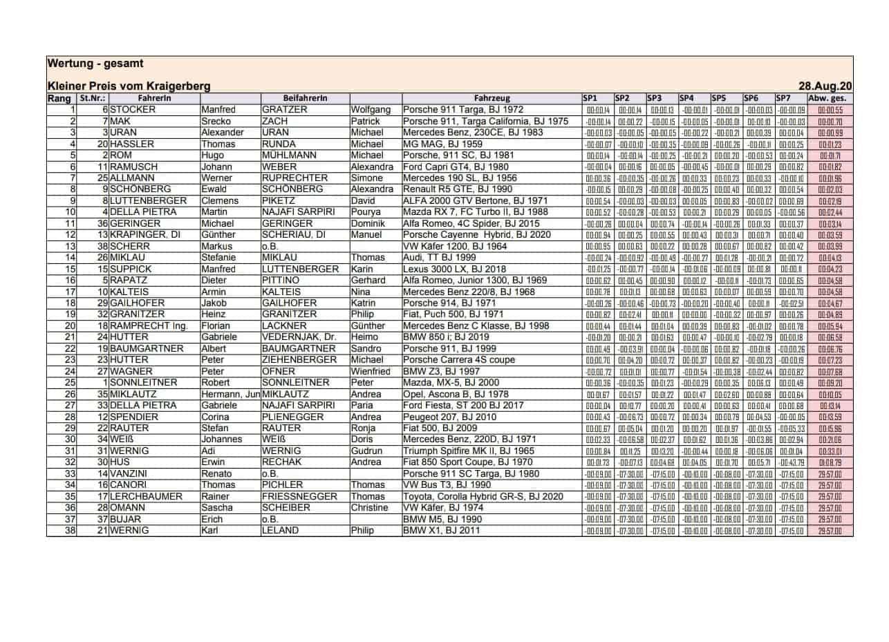 Ergebnisse desKleien Preis vom Kraigerberg am 28.08.2020